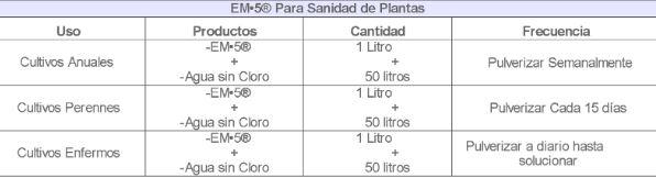 sanidad de plantas